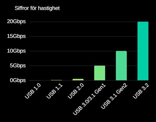 USB hastighetstabell
