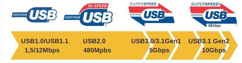USB-logoer